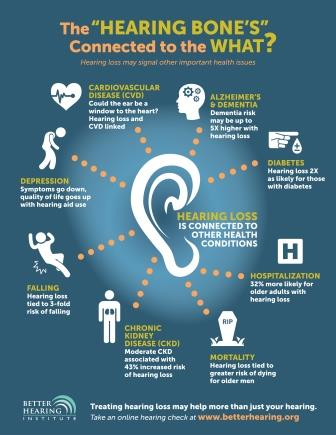 May Is Better Hearing Month:  10 Things You Should Know About Hearing Loss & Your Health